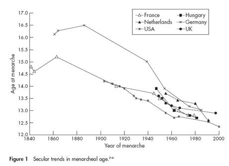 menarche chart