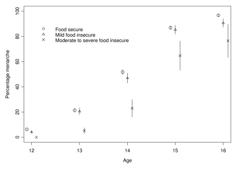 menarche relation to food insecurity