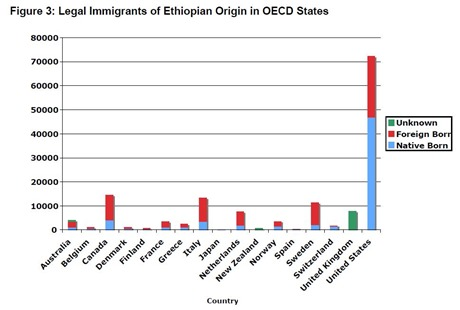 Ethiopian immigrants by country