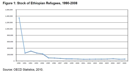 Ethiopian refugees over the years